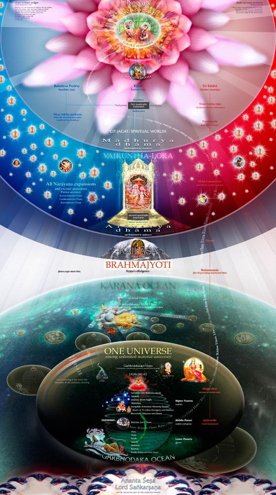 bhagavatam creation