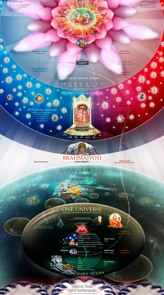 vedic-universe