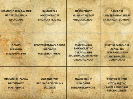 Tablica s ključnim lekcijama u numerologiji