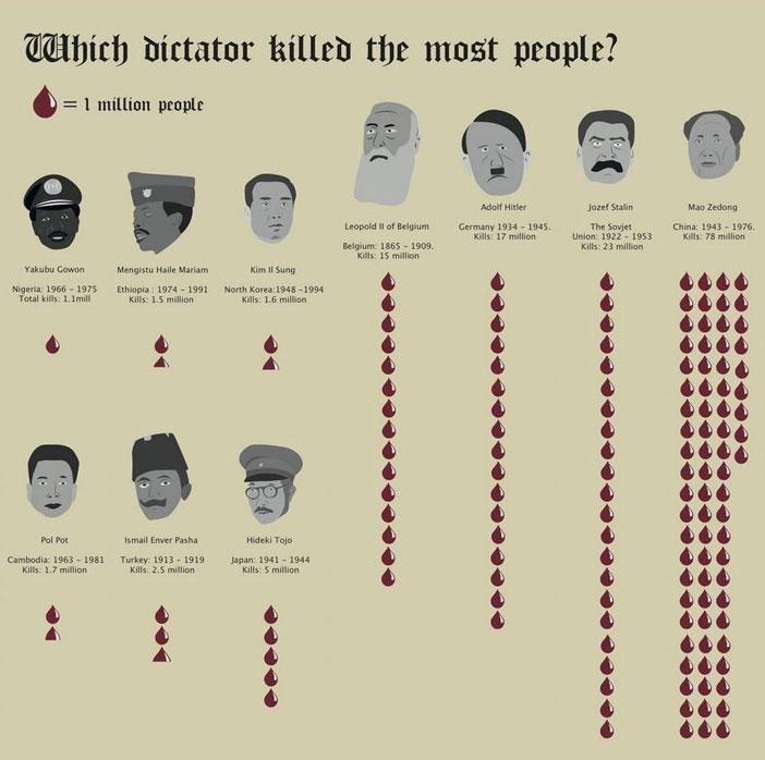 diktatori-702