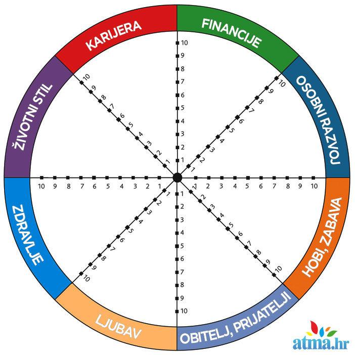 wheel-of-life