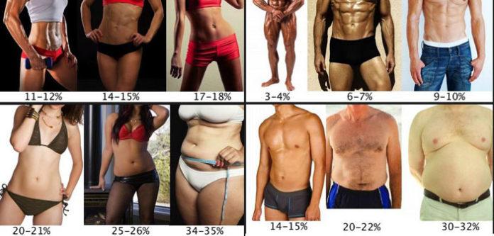 kako izgubiti tjelesnu masnoću i težinu