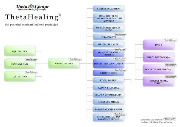 theta healing shema