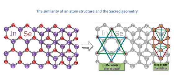 the similarity of an atom structure and the sacred geometry page 001