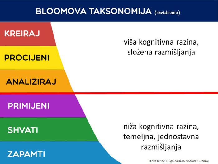 bloomova revidirana1